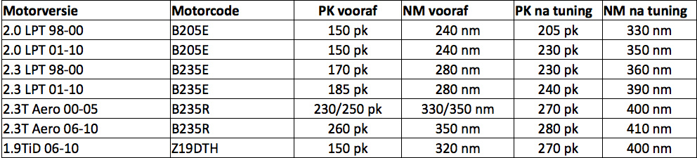 Saab Tuning - DionHPT nl